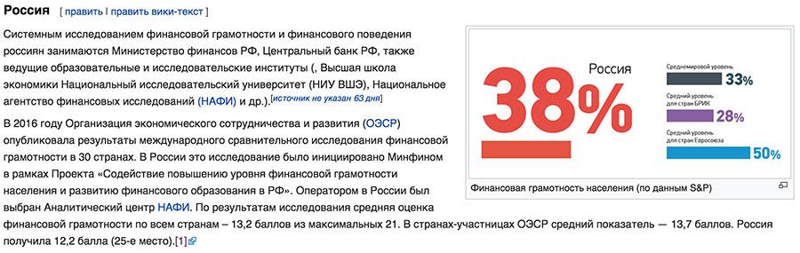 Уровень финансовой грамотности в России