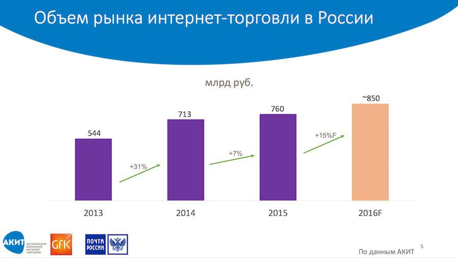 Объем рынка интернет-торговли в России
