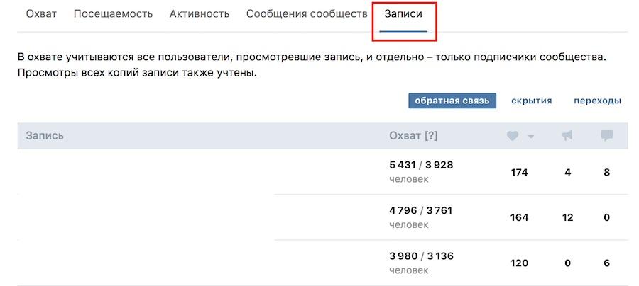 популярные посты в группе вконтакте