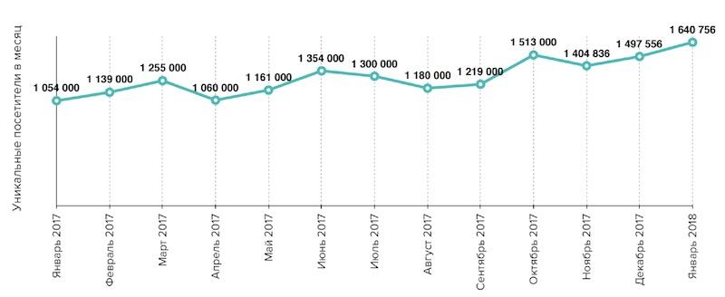 статистика сайта Mel.fm