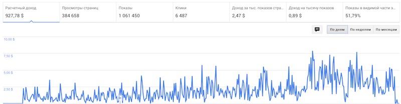 доход с Google AdSense