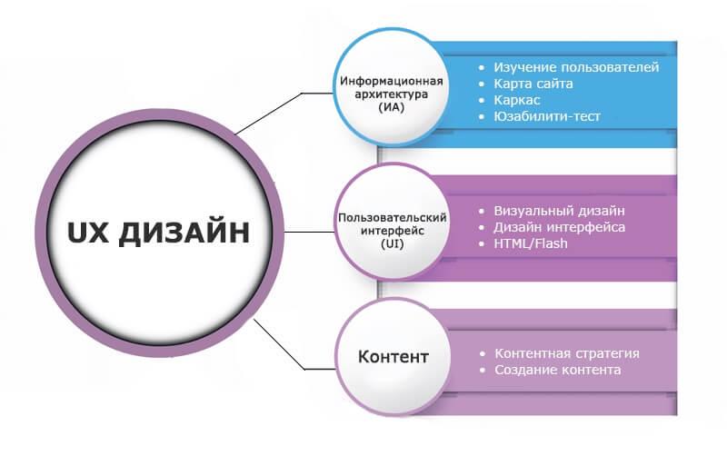 UX - дизайн