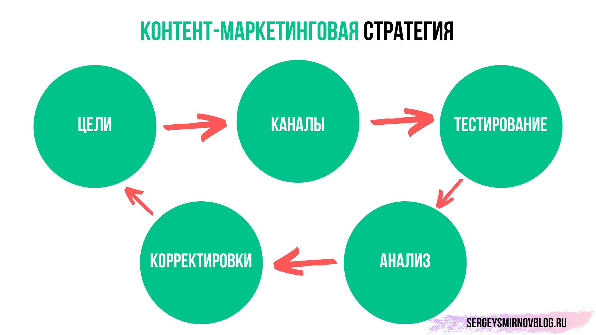 контент-маркетинговая стратегия