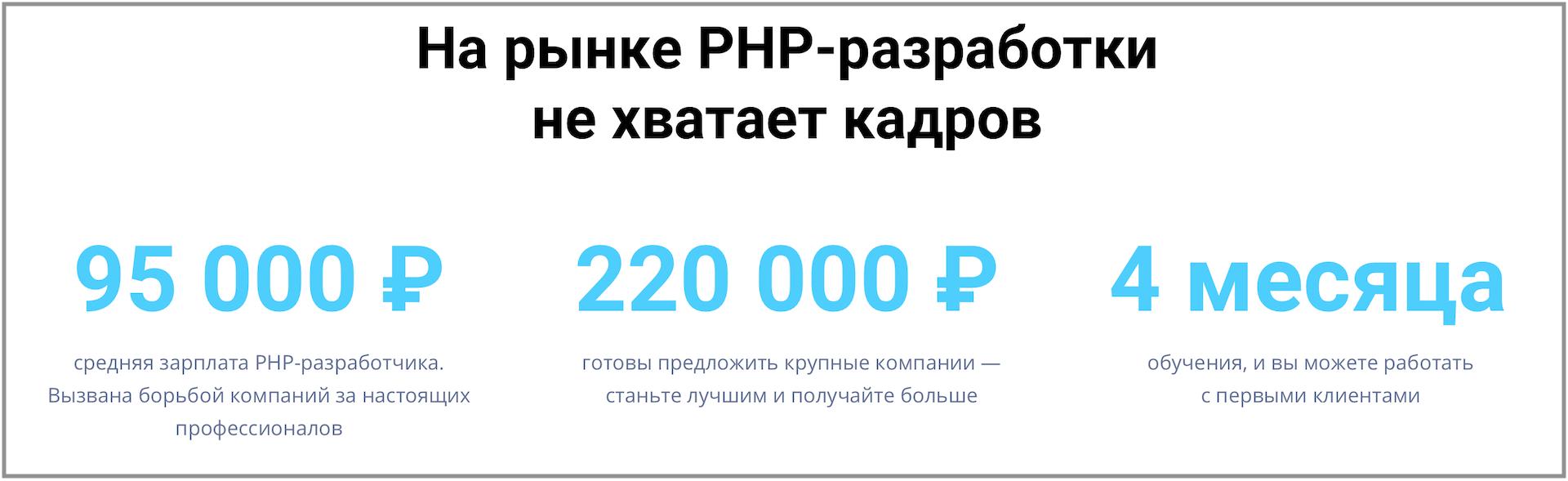 онлайн-курсы на PHP-разработчика