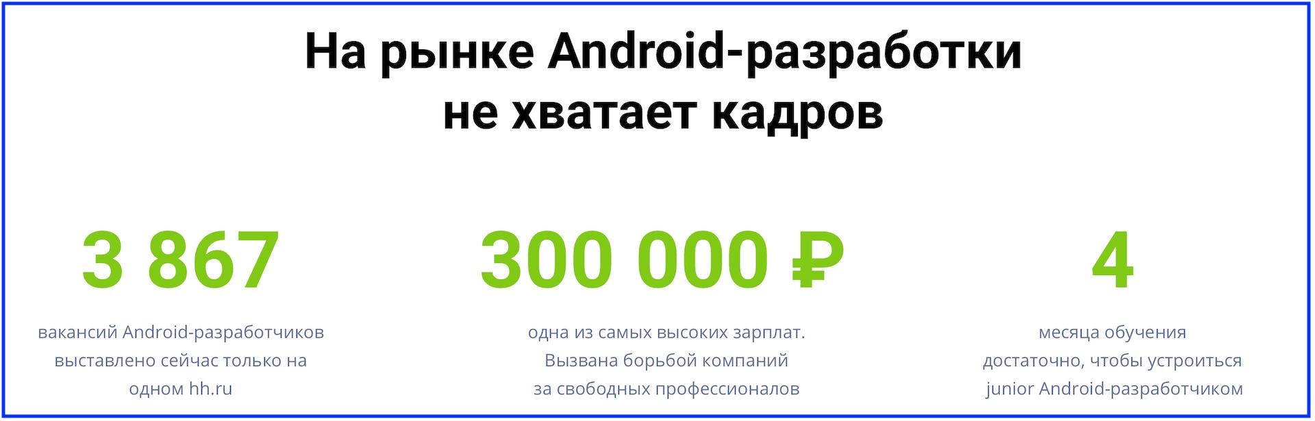 Android-разработчик - это востребованная профессия