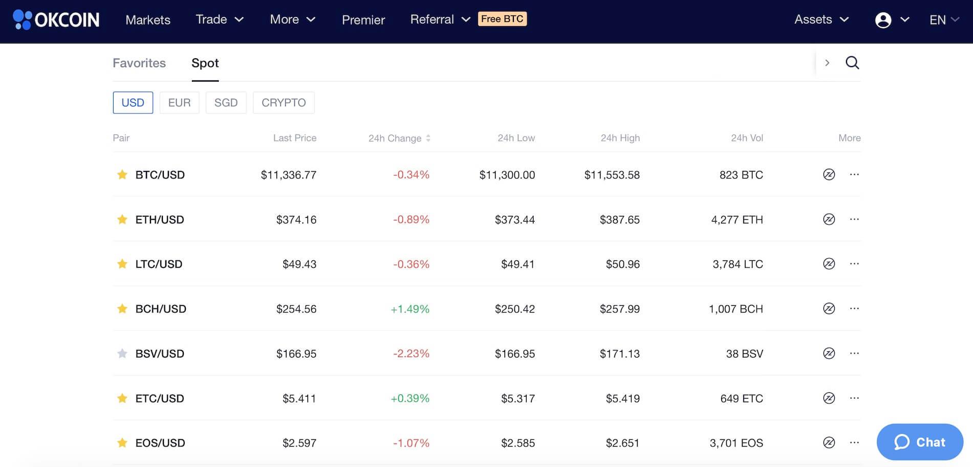 биржа криптовалют OKCoin