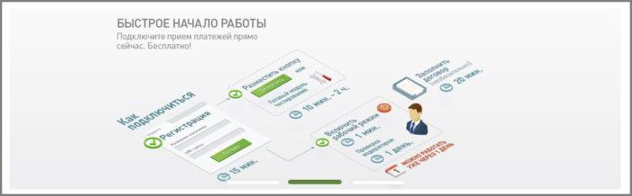 электронная платежная система OnPay