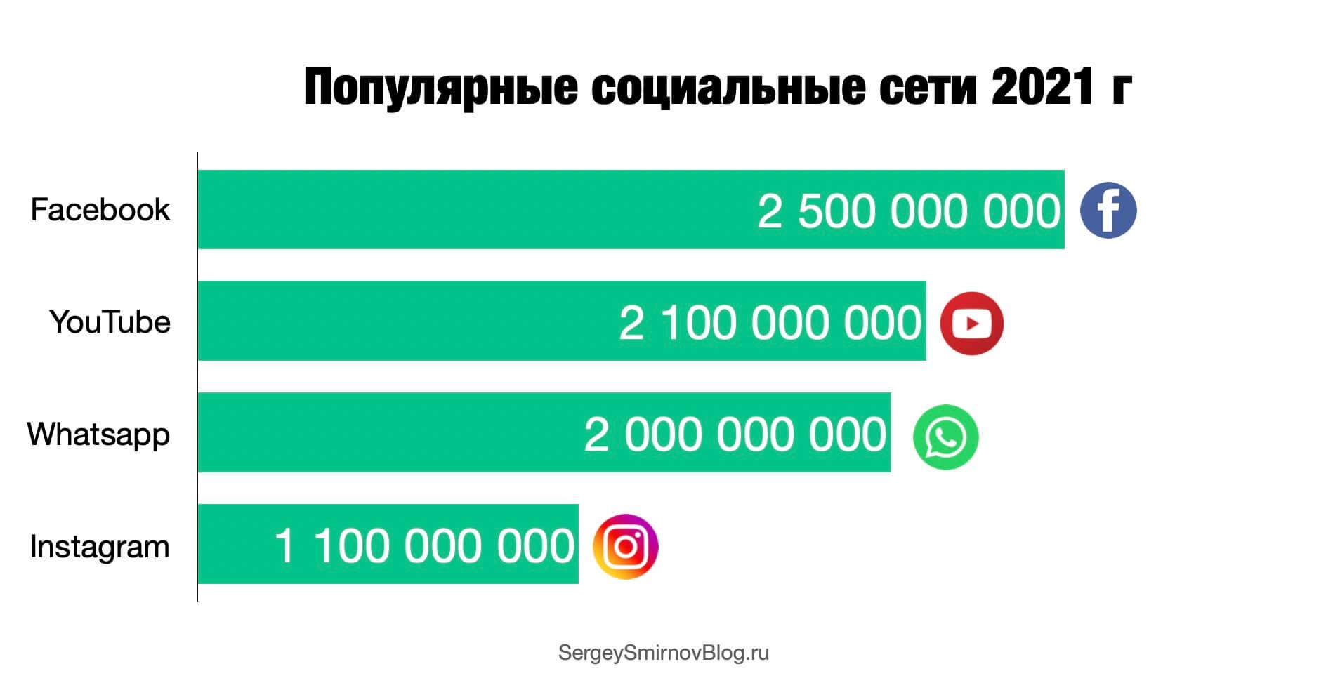 популярные соц сети