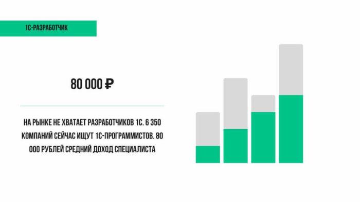 Средняя зарплата 80 000 рублей 1С-программиста